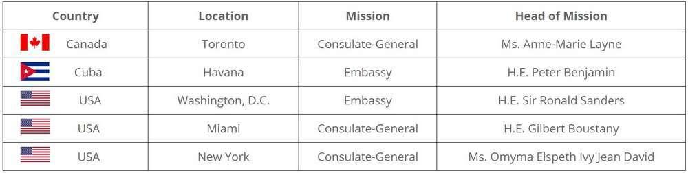 Dario Item Diplomatic Missions America Eng
