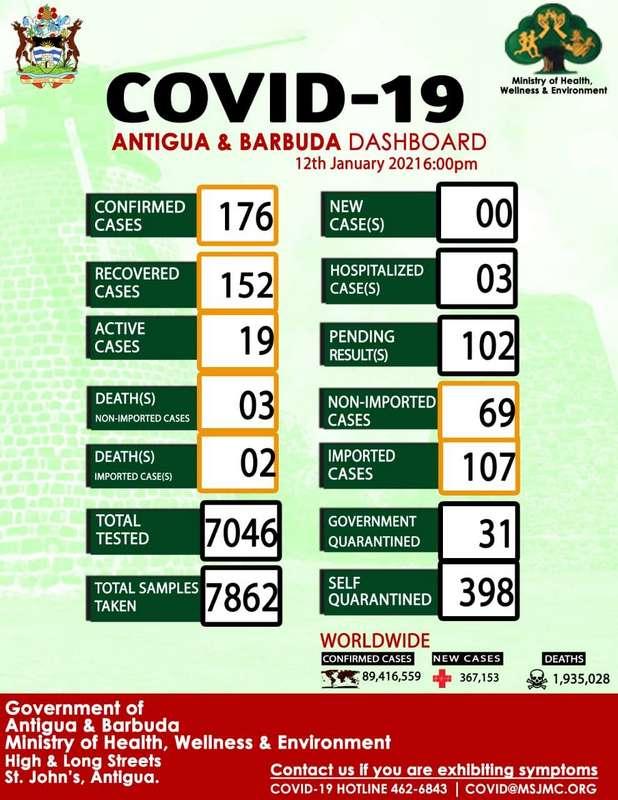Covid-19 Update 12/01/2021